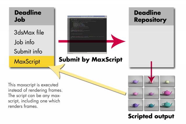 CGTalk | Automated maxscript deadline job submission